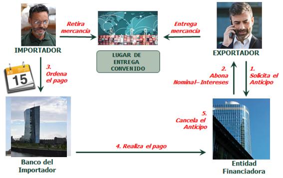 Esquema del circuito operativo con financiación de exportación